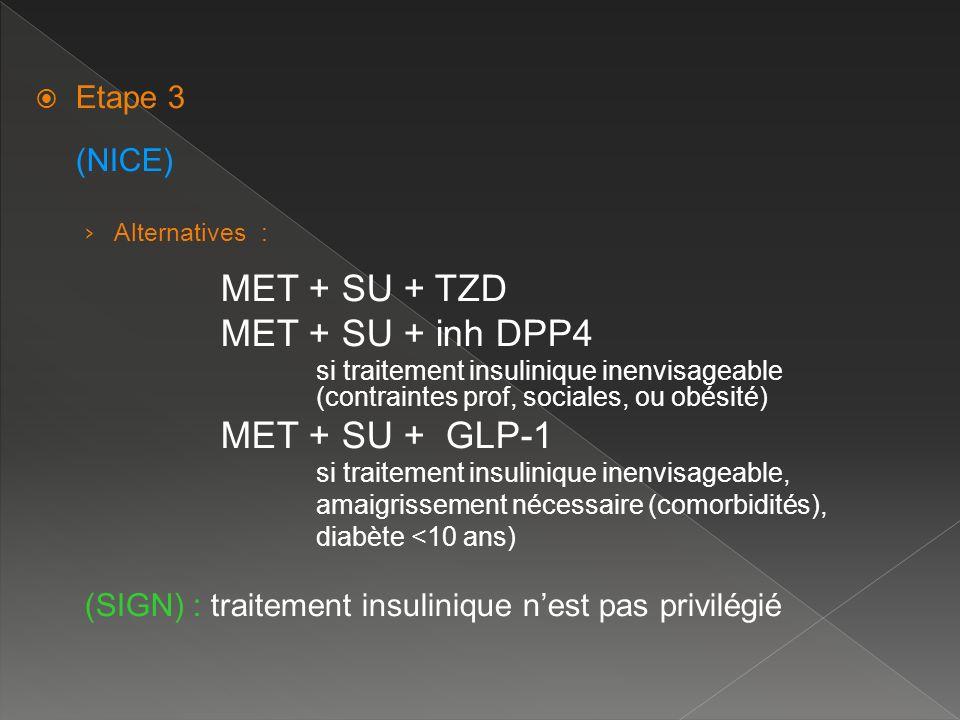 Etape 3 (NICE) Alternatives : MET + SU + TZD MET + SU + inh DPP4 si traitement insulinique inenvisageable (contraintes prof, sociales, ou obésité) MET