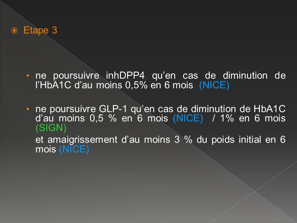 Etape 3 ne poursuivre inhDPP4 quen cas de diminution de lHbA1C dau moins 0,5% en 6 mois (NICE) ne poursuivre GLP-1 quen cas de diminution de HbA1C dau