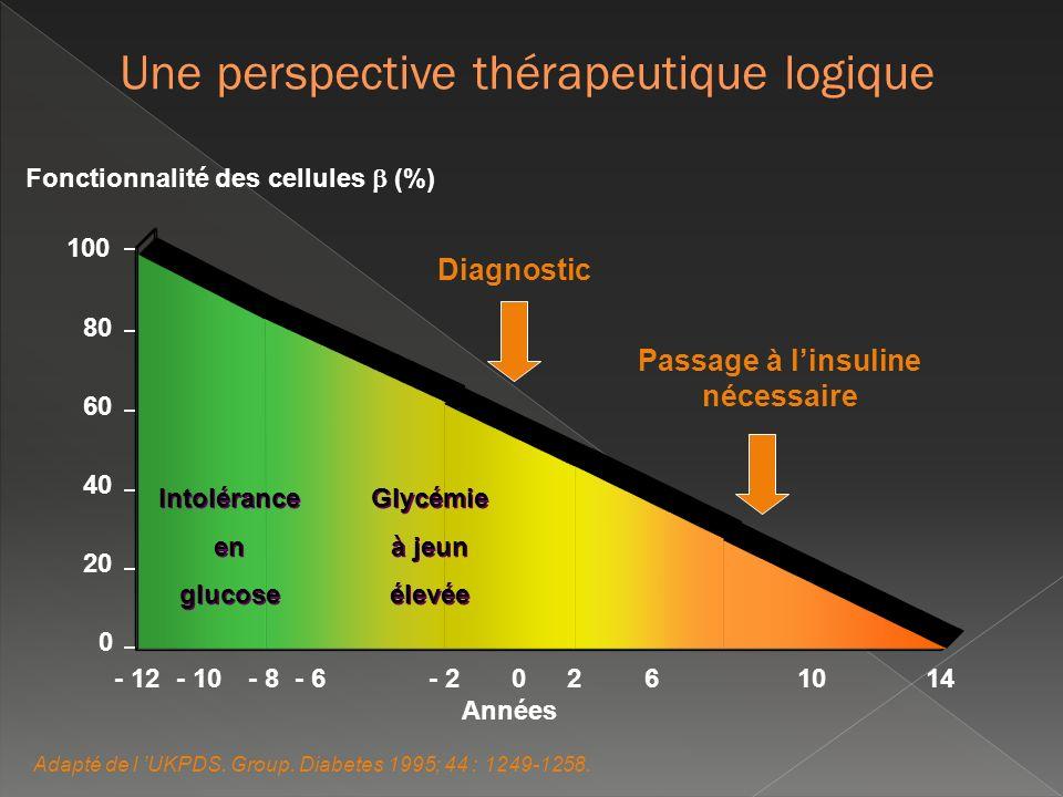100 80 60 40 20 0 - 12- 10- 8- 6- 20261014 Années Intolérance en glucose Intolérance en glucose Glycémie à jeun élevée Glycémie à jeun élevée Fonction