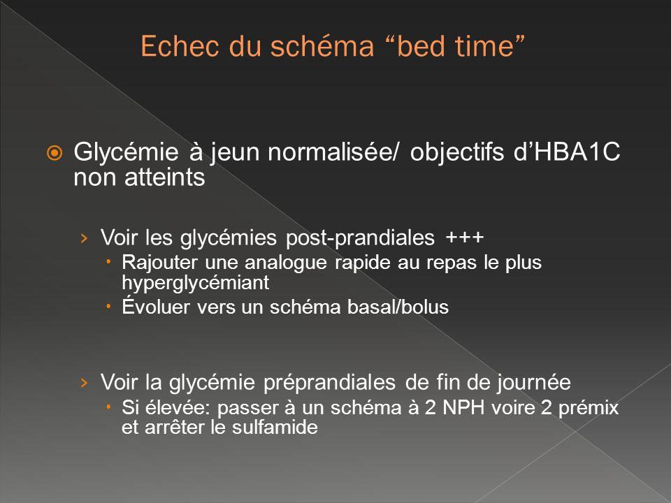 Glycémie à jeun normalisée/ objectifs dHBA1C non atteints Voir les glycémies post-prandiales +++ Rajouter une analogue rapide au repas le plus hypergl