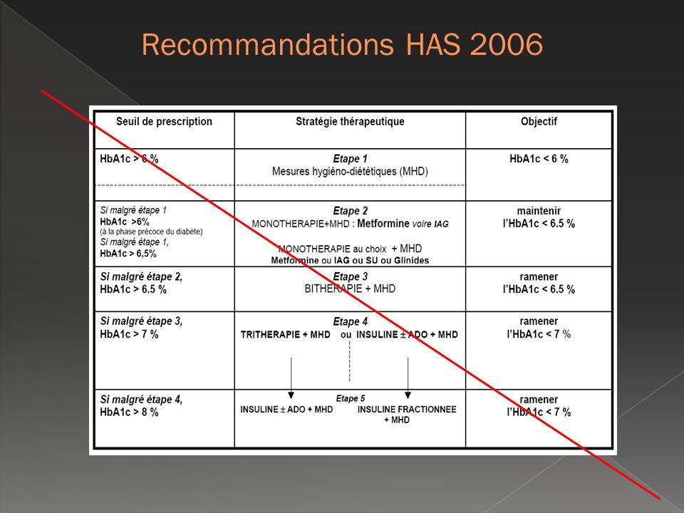 Réduction de lHbA1C : objectif N°1 de la prise en charge Intérêt : Indicateur fiable : dosage standardisé par des techniques validées Dosage peu contraignant (jeun non nécessaire) et rapide voire immédiat (bandelette spécifique) Limites : Fiabilité prise à défaut en cas danémie ou dhémoglobinopathie