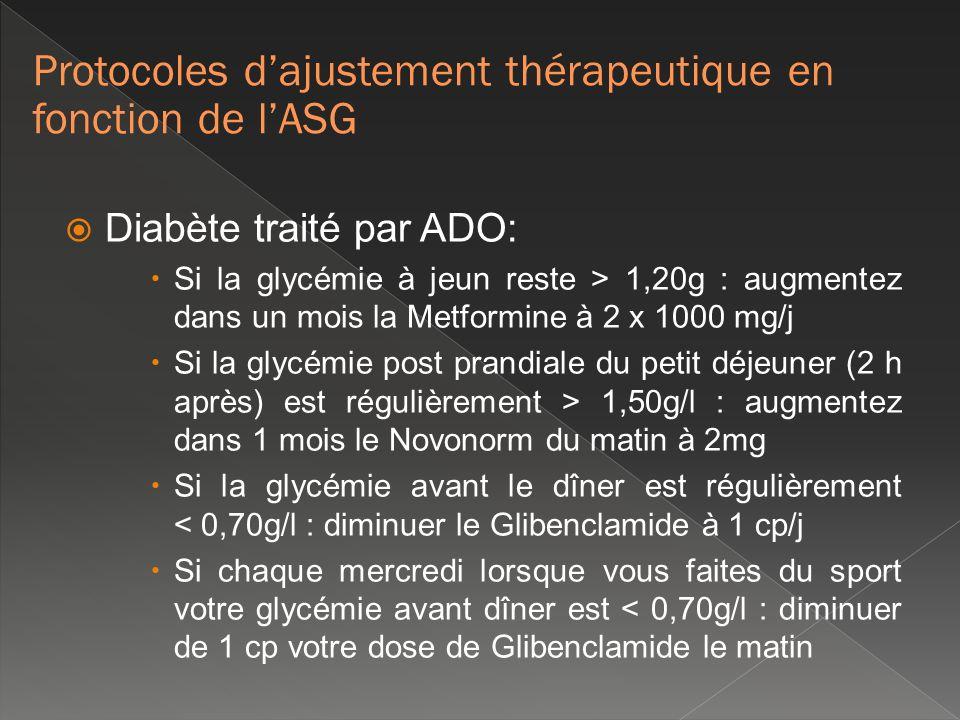Diabète traité par ADO: Si la glycémie à jeun reste > 1,20g : augmentez dans un mois la Metformine à 2 x 1000 mg/j Si la glycémie post prandiale du pe