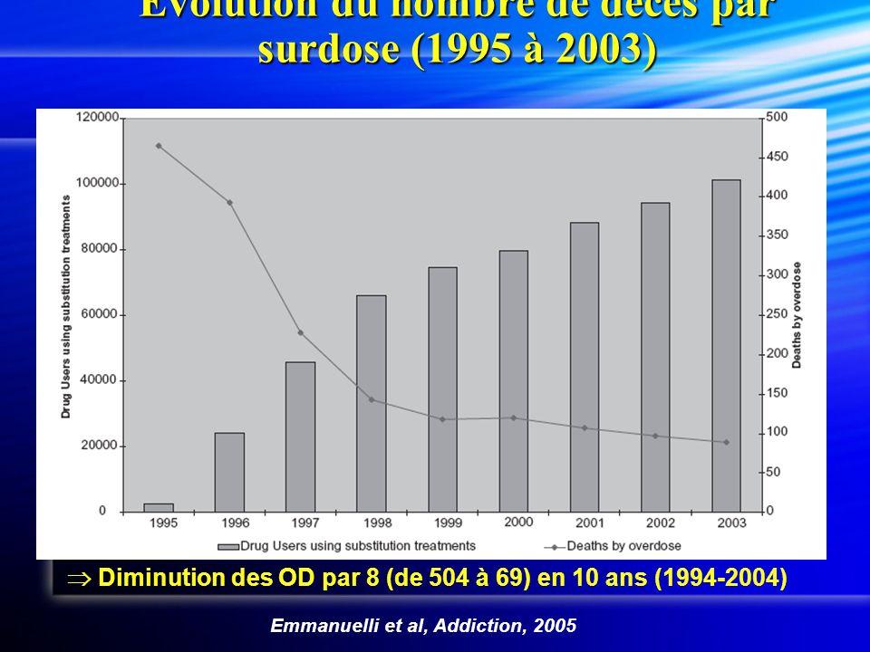 Evolution du nombre de décès par surdose (1995 à 2003) Emmanuelli et al, Addiction, 2005 Diminution des OD par 8 (de 504 à 69) en 10 ans (1994-2004)