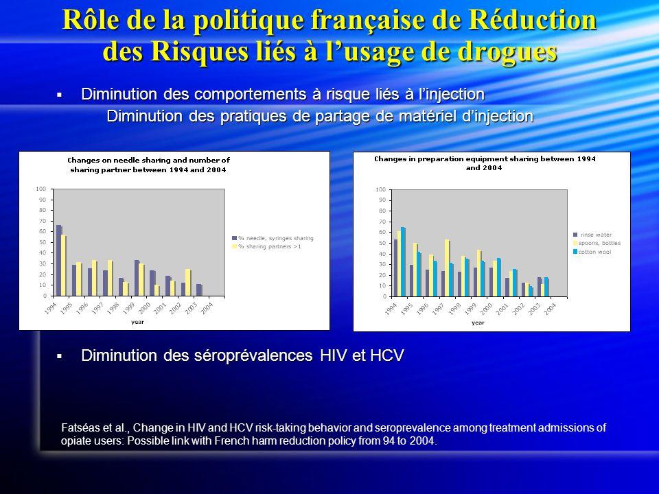 Avant limplication des Médecins généralistes Street users Treatment Centers GPs 1995: 74% heroin use in problem opiate users (OPPIDUM) detox 35,000 Target population:150,000-300,000