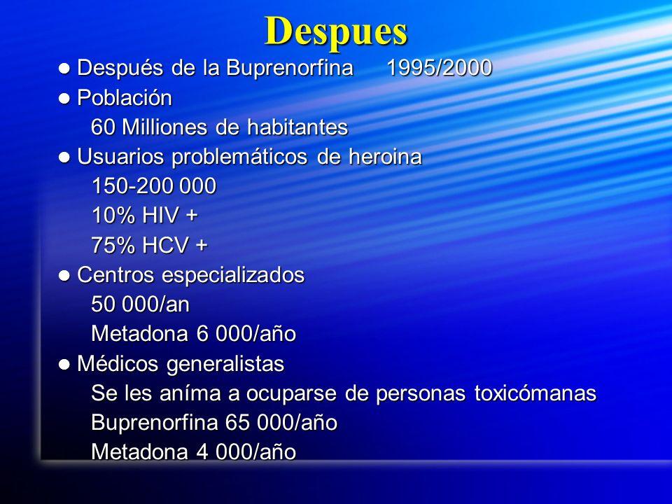 Despues Después de la Buprenorfina 1995/2000 Después de la Buprenorfina 1995/2000 Población Población 60 Milliones de habitantes Usuarios problemáticos de heroina Usuarios problemáticos de heroina 150-200 000 10% HIV + 75% HCV + Centros especializados Centros especializados 50 000/an Metadona 6 000/año Médicos generalistas Médicos generalistas Se les aníma a ocuparse de personas toxicómanas Buprenorfina 65 000/año Metadona 4 000/año