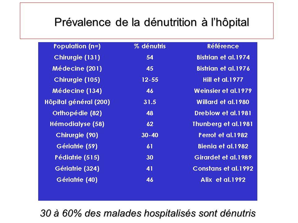 Prévalence de la dénutrition à lhôpital 30 à 60% des malades hospitalisés sont dénutris