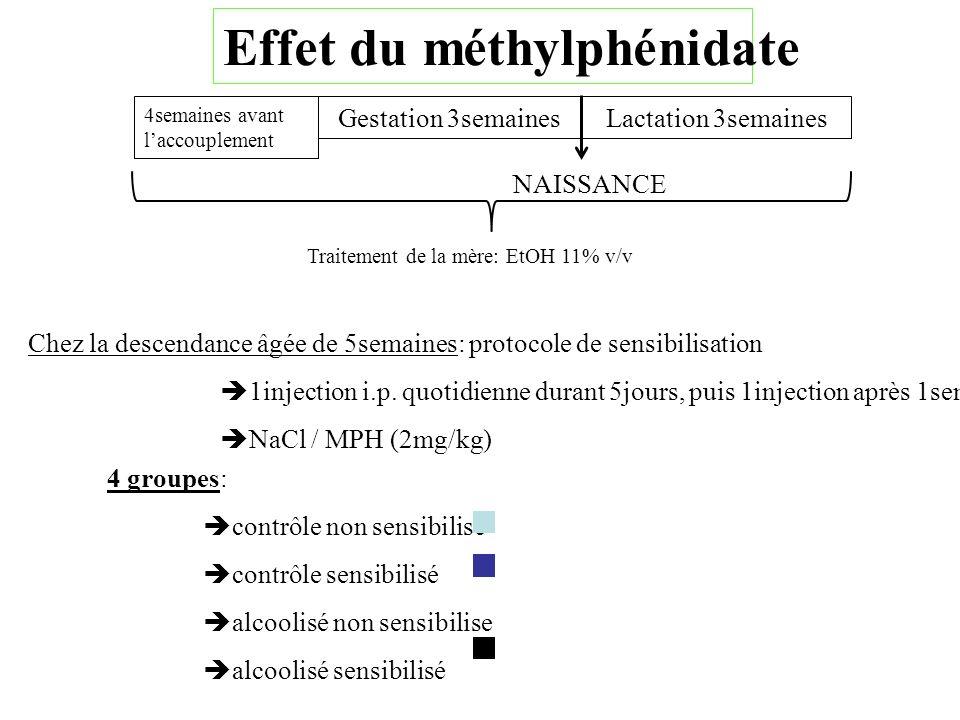 4semaines avant laccouplement Gestation 3semaines NAISSANCE Lactation 3semaines Traitement de la mère: EtOH 11% v/v 4 groupes: contrôle non sensibilis