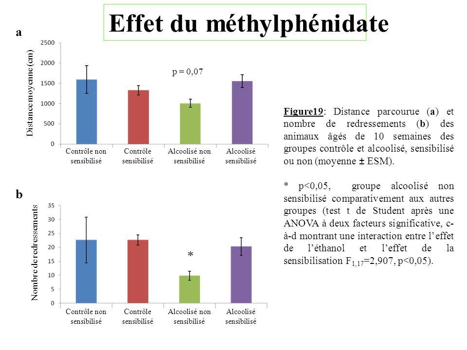 Distance moyenne (cm) p = 0,07 Contrôle non sensibilisé Contrôle sensibilisé Alcoolisé non sensibilisé Alcoolisé sensibilisé a Nombre de redressements
