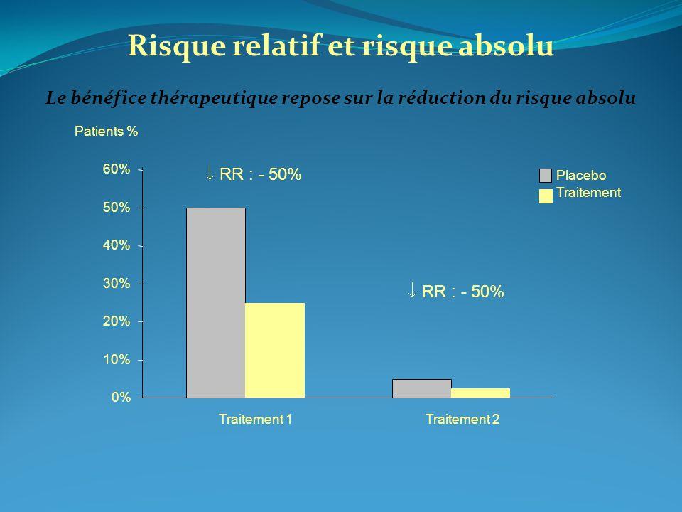 0% 10% 20% 30% 40% 50% 60% Traitement 1Traitement 2 Placebo Traitement Patients % RR : - 50% Risque relatif et risque absolu Le bénéfice thérapeutique