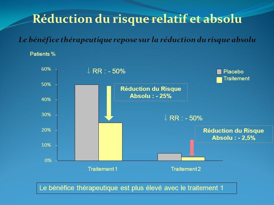 0% 10% 20% 30% 40% 50% 60% Traitement 1Traitement 2 Placebo Traitement Patients % RR : - 50% Le bénéfice thérapeutique est plus élevé avec le traiteme
