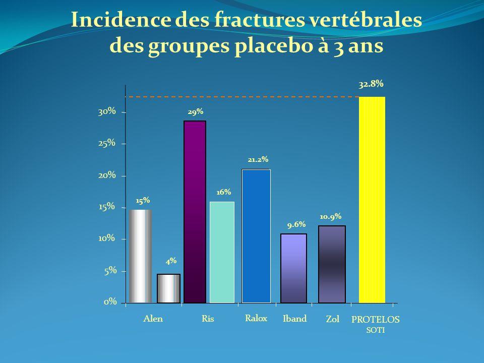Incidence des fractures vertébrales des groupes placebo à 3 ans 0% 5% 10% 15% 20% 25% 30% Alen Zol PROTELOS SOTI Ris 9.6% 32.8% Iband Ralox 29% 10.9%