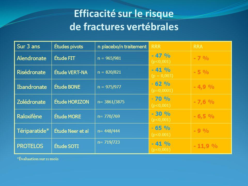 Efficacité sur le risque de fractures vertébrales Sur 3 ans Études pivotsn placebo/n traitementRRRRRA Alendronate Étude FIT n = 965/981 - 47 % (p<0,00