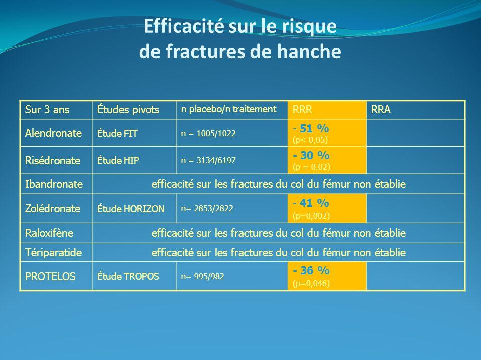 Efficacité sur le risque de fractures de hanche Sur 3 ansÉtudes pivots n placebo/n traitement RRRRRA Alendronate Étude FIT n = 1005/1022 - 51 % (p< 0,