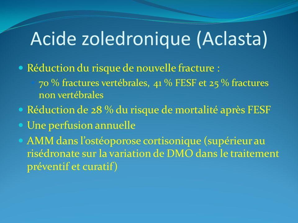 Acide zoledronique (Aclasta) Réduction du risque de nouvelle fracture : 70 % fractures vertébrales, 41 % FESF et 25 % fractures non vertébrales Réduct