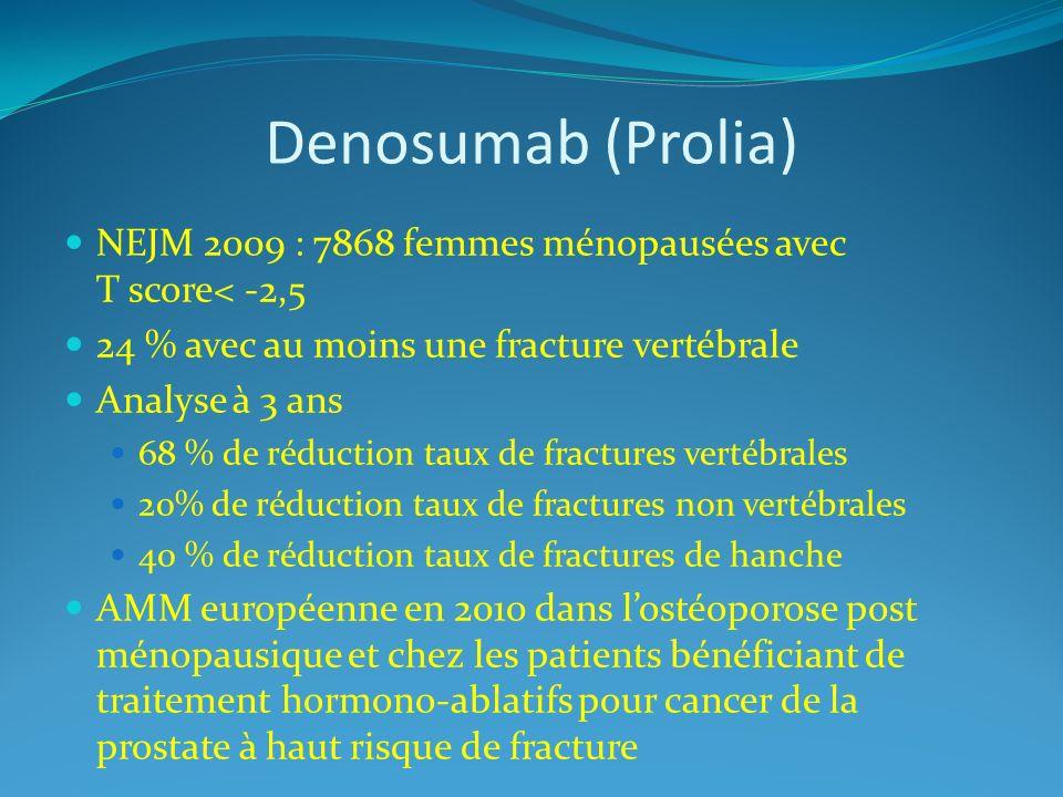 Denosumab (Prolia) NEJM 2009 : 7868 femmes ménopausées avec T score< -2,5 24 % avec au moins une fracture vertébrale Analyse à 3 ans 68 % de réduction