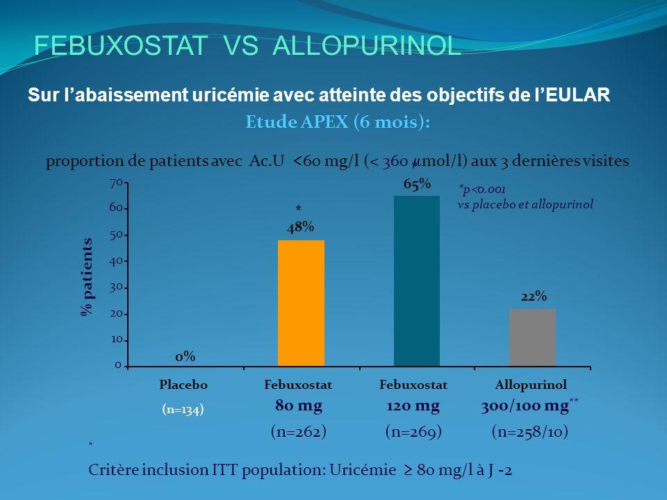 FEBUXOSTAT VS ALLOPURINOL Sur labaissement uricémie avec atteinte des objectifs de lEULAR * Critère inclusion ITT population: Uricémie 80 mg/l à J -2