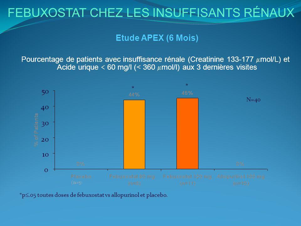 FEBUXOSTAT CHEZ LES INSUFFISANTS RÉNAUX Etude APEX (6 Mois) Pourcentage de patients avec insuffisance rénale (Creatinine 133-177 mol/L) et Acide uriqu
