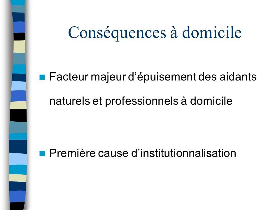 Conséquences à domicile Facteur majeur dépuisement des aidants naturels et professionnels à domicile Première cause dinstitutionnalisation