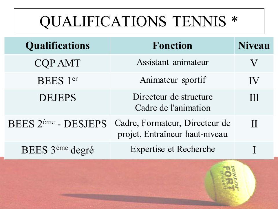 QUALIFICATIONS TENNIS * QualificationsFonctionNiveau CQP AMT Assistant animateur V BEES 1 er Animateur sportif IV DEJEPS Directeur de structure Cadre