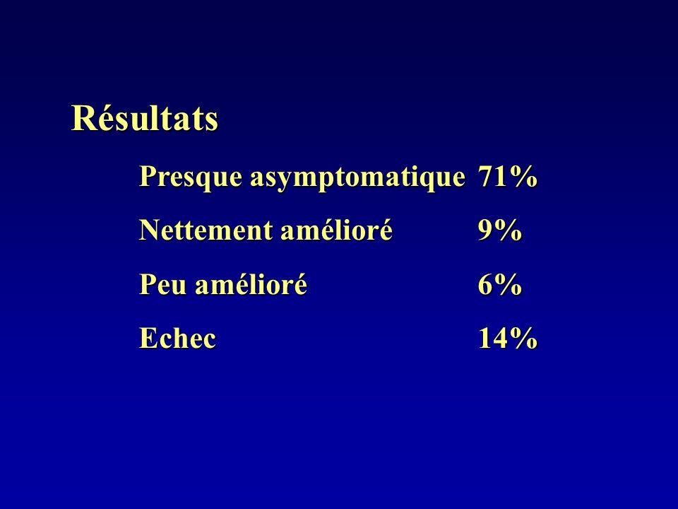 Résultats Presque asymptomatique71% Nettement amélioré9% Peu amélioré6% Echec14%