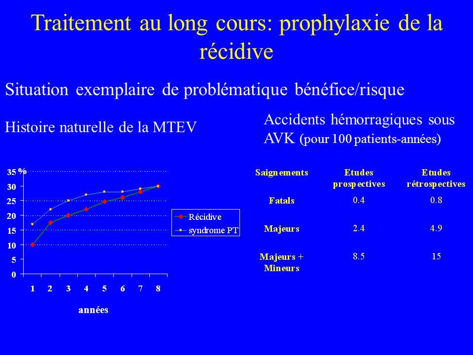 Traitement au long cours: prophylaxie de la récidive Situation exemplaire de problématique bénéfice/risque années % Histoire naturelle de la MTEV Accidents hémorragiques sous AVK (pour 100 patients-années)