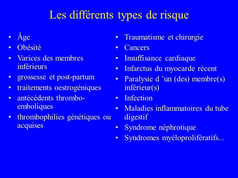 Âge Obésité Varices des membres inférieurs grossesse et post-partum traitements oestrogéniques antécédents thrombo- emboliques thrombophilies génétiqu