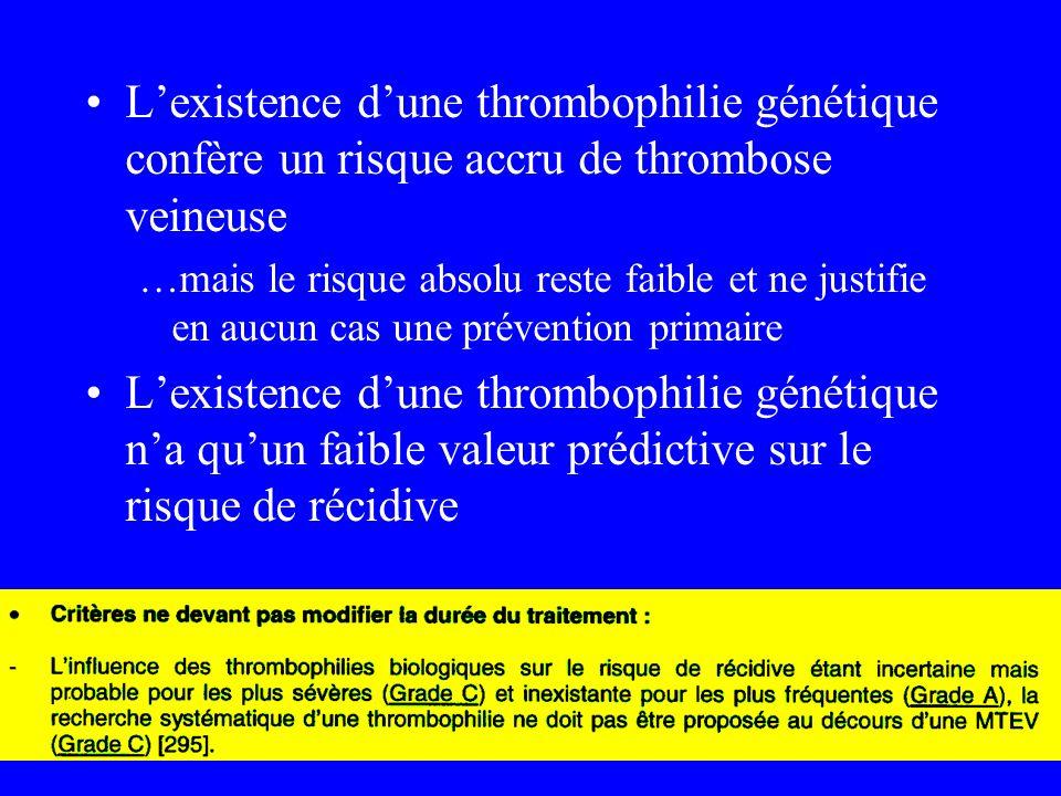 Lexistence dune thrombophilie génétique confère un risque accru de thrombose veineuse …mais le risque absolu reste faible et ne justifie en aucun cas