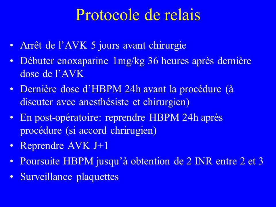 Protocole de relais Arrêt de lAVK 5 jours avant chirurgie Débuter enoxaparine 1mg/kg 36 heures après dernière dose de lAVK Dernière dose dHBPM 24h avant la procédure (à discuter avec anesthésiste et chirurgien) En post-opératoire: reprendre HBPM 24h après procédure (si accord chrirugien) Reprendre AVK J+1 Poursuite HBPM jusquà obtention de 2 INR entre 2 et 3 Surveillance plaquettes
