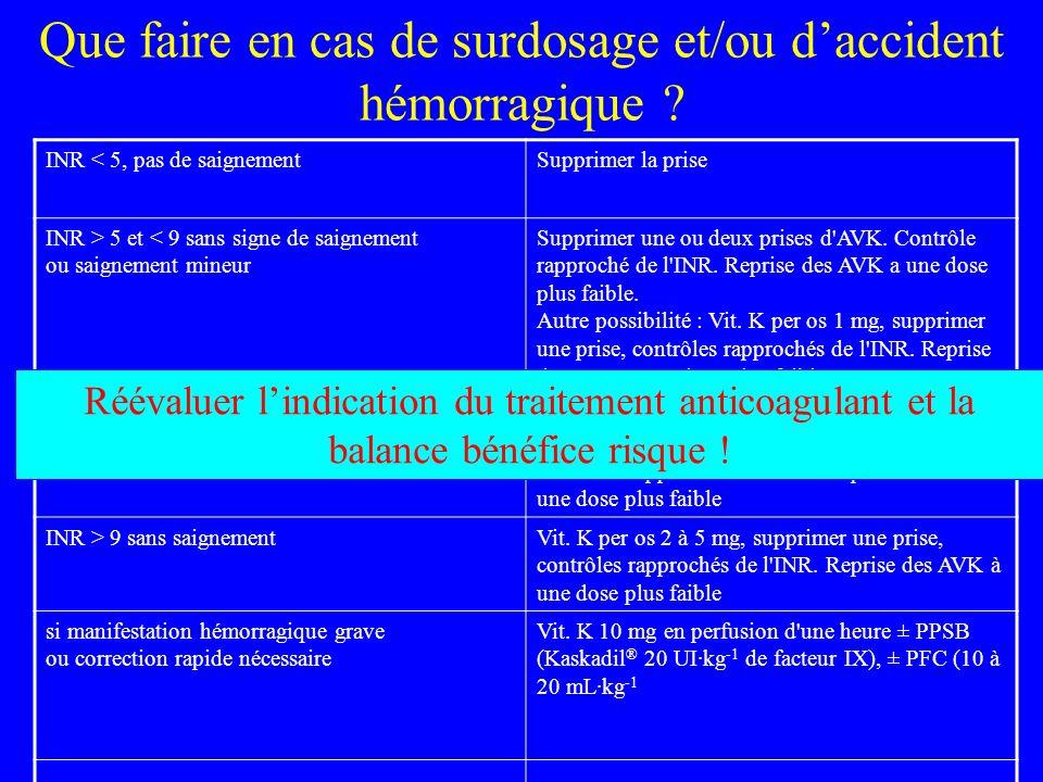 Que faire en cas de surdosage et/ou daccident hémorragique ? INR < 5, pas de saignementSupprimer la prise INR > 5 et < 9 sans signe de saignement ou s