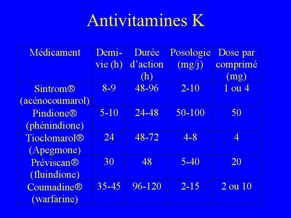 Antivitamines K