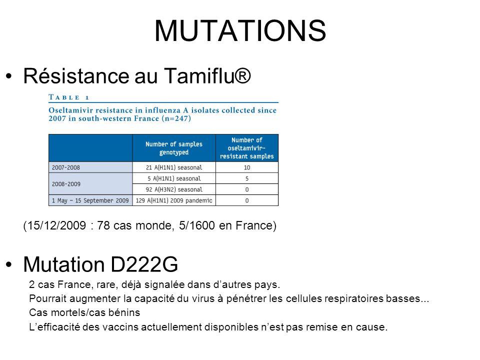MUTATIONS Résistance au Tamiflu® (15/12/2009 : 78 cas monde, 5/1600 en France) Mutation D222G 2 cas France, rare, déjà signalée dans dautres pays. Pou
