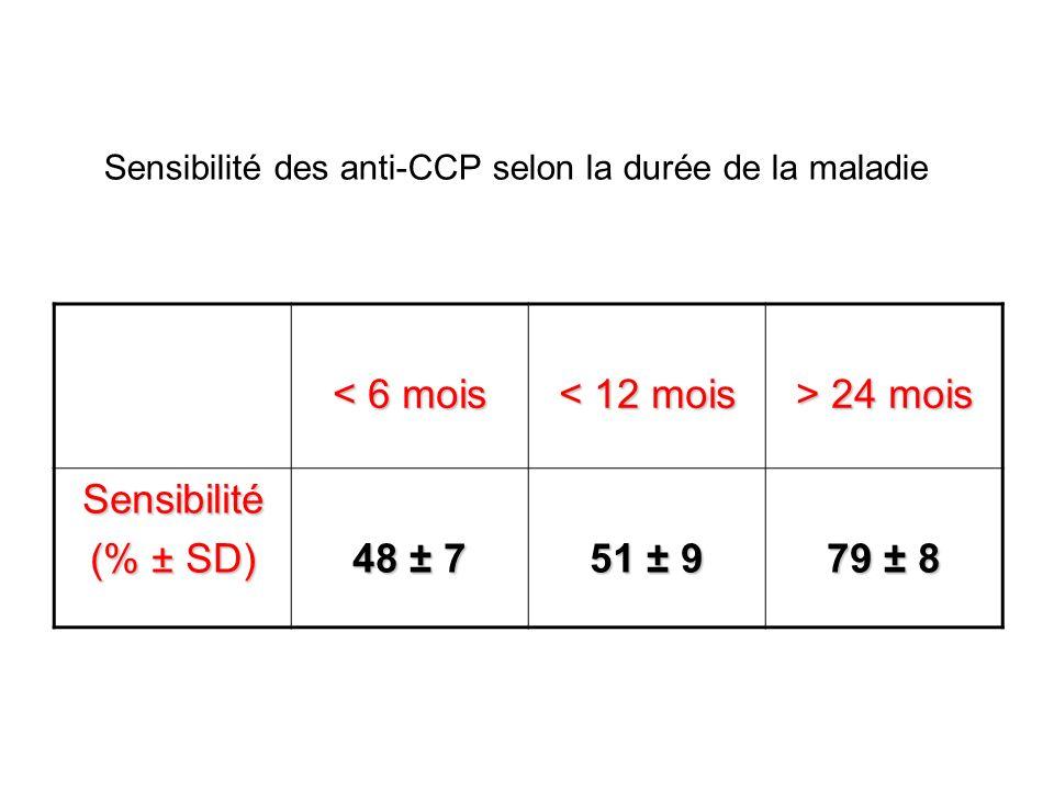 Valeur des anti-CCP pour le diagnostic de PR Age (années) Durée de la maladie Nombre de PR Nombre de sujets sains Nombre de patients avec un autre rhumatisme inflammatoire SeSp Anti- CCP1 55 ± 7 54 46-65 1.5 ± 1 1 0.3 - 3 2090324146553 ± 10 54 41 – 68 96 ± 3 97 90 - 99 Anti- CCP2 55 ± 5 55 46 – 66 5 ± 4.5 4 0.25 – 14.5 61161541464668 ± 15 68.5 39 – 94 95 ± 5 97 81 -100 FR55.5 ± 6 55.5 46 – 66 4 ± 4 2 0.25 – 14.5 82061865579760 ± 18 65 25 – 95 79 ± 15 81 31 - 95
