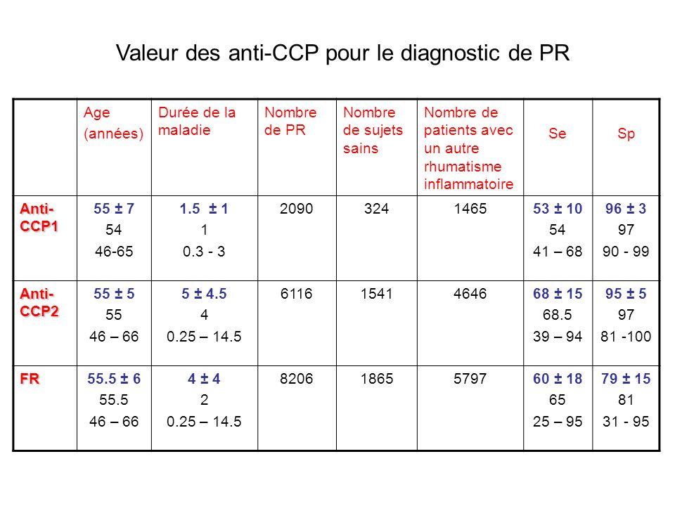 Anti-CCP dans les autres RI Maladie Anti-CCP1Anti-CCP2 Patients(n)Anti-CCP positifs n(%) Patients(n)Anti-CCP positifs n(%) Lupus systémique 892 (2)56749 (9) Syndrome de Sjögren 391 (3)52127 (5) Hépatite C161 (6)2193 (1) Granulomatose de Wegener 00671 (1) Spondylarthrop athie 1472 (1)1815 (3) Rhumatisme psoriasique 481 (2)42436 (8) PPR00490 Rhumatisme palindromique 006328 (44)