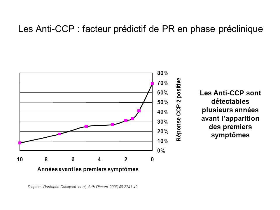 Les Anti-CCP : un facteur prédictif de PR Un diagnostic précoce permet de traiter le patient pendant la fenêtre dopportunité et de freiner lévolution de la maladie Prujin et al, Current Rheumatology Reviews 2005; 1; 1-7