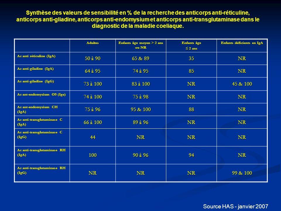 Synthèse des valeurs de spécificité en % de la recherche des anticorps anti-réticuline, anticorps anti-gliadine, anticorps anti-endomysium et anticorps anti-transglutaminase dans le diagnostic de la maladie coeliaque.