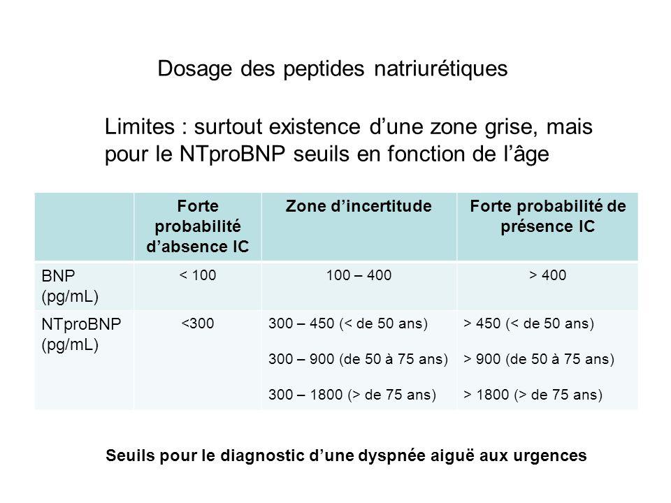 Dosage des peptides natriurétiques Facteurs influençant les taux plasmatiques de BNP et de NTproBNP