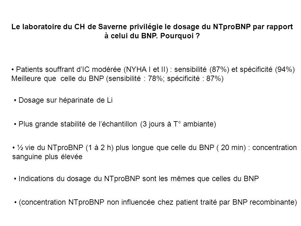 Le laboratoire du CH de Saverne privilégie le dosage du NTproBNP par rapport à celui du BNP. Pourquoi ? Patients souffrant dIC modérée (NYHA I et II)