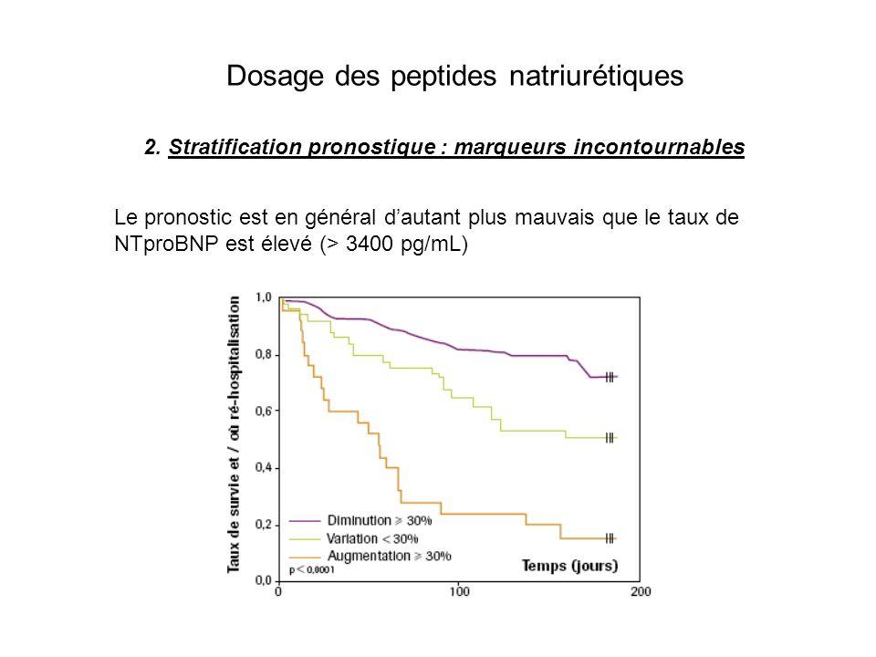 Dosage des peptides natriurétiques 3.