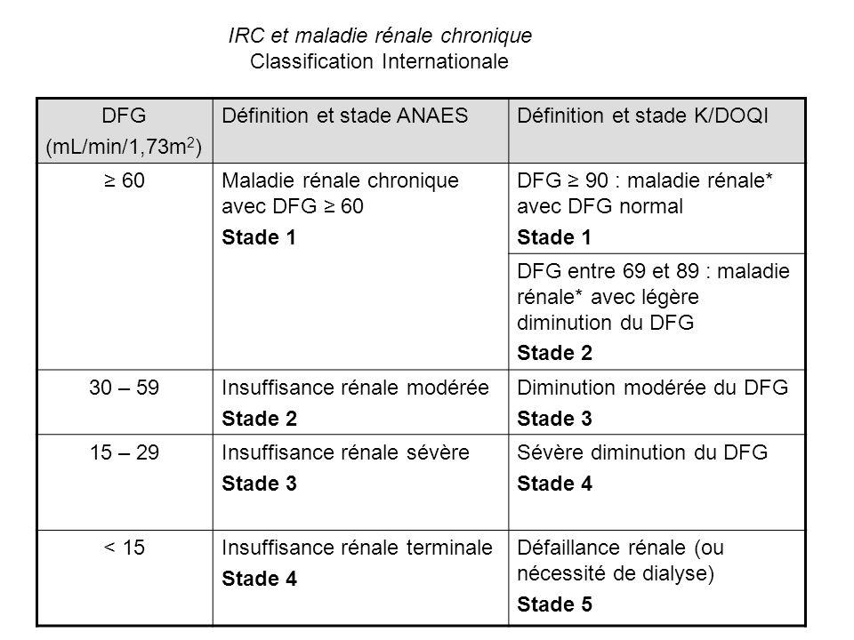 MESURE DU DFG Idéalement, la méthode de mesure doit être : - simple à réaliser - peu coûteuse - précise quelque soit le DFG (de 5 à 130 mL/min/1.73m 2 ) Méthodes de référence : - clairance de linuline technique (historique de référence) - utilisation de marqueurs isotopiques ( 51 Cr-EDTA) - clairance di Iohexol Techniques compliquées, coûteuses, recueils urinaires délicats Non applicables en pratique clinique de routine