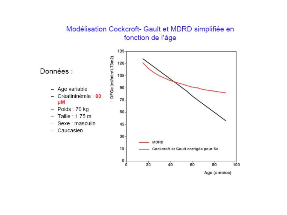 Estimation du débit de filtration glomérulaire Formule de Cockcroft et Gault DFG ( mL/min) = [(140 – âge en années) x poids (en kg) / créatinine plasmatique] x K Créatininémie (µmol/L) : K = 7.2 (homme) et 8.5 (femme) Formule du MDRD simplifié DFG (mL/min/1,73m 2 ) = 175 x ([créatinine plasmatique / 88,5] -1.154 ) x [âge] -0.203 x [0.742 si sexe féminin] x [1.210 si sujet noir]