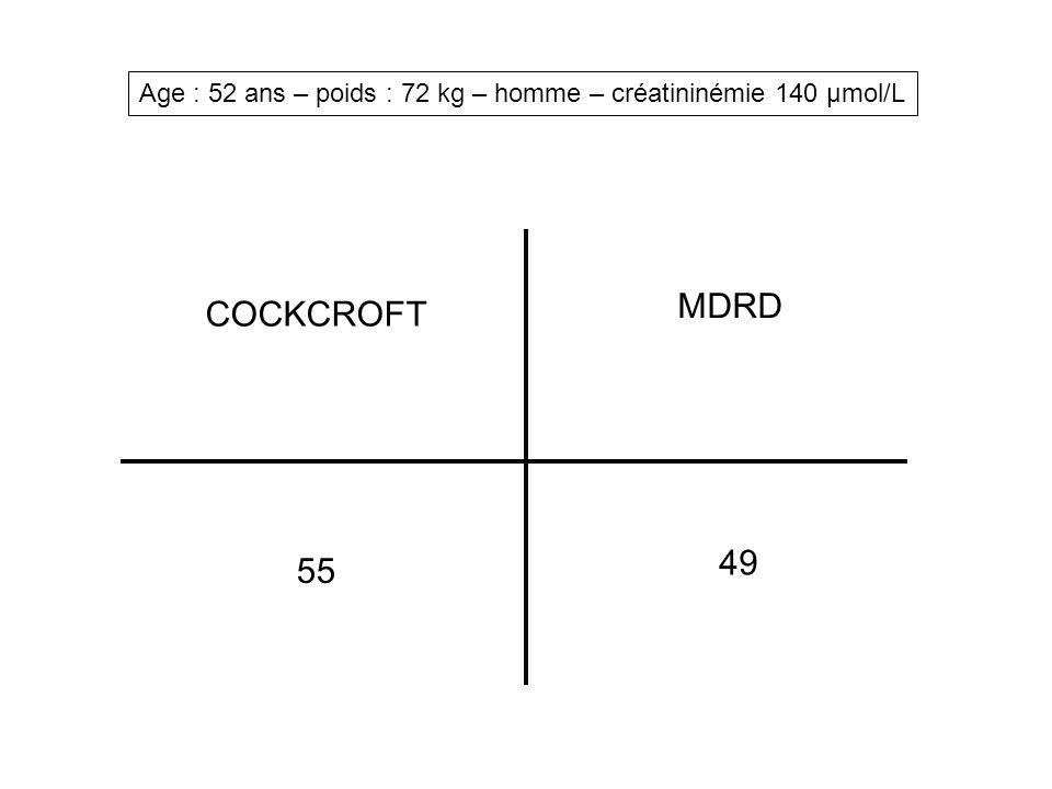 Age : 32 ans – poids : 64 kg – femme – créatininémie 320 µmol/L COCKCROFT MDRD 22 15