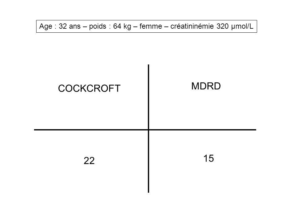 Age : 70 ans – poids : 52 kg – femme – créatininémie 75 µmol/L COCKCROFT MDRD 50 71