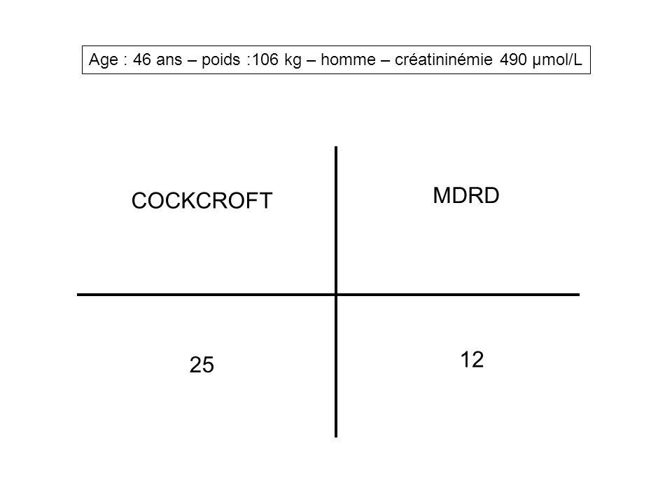 Dosage de la créatinine - Standardisation des méthodes de dosage nécessaire - Forte recommandation à utiliser une méthode standardisée IDMS