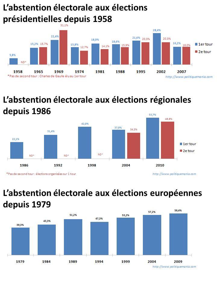 Labstention électorale aux élections présidentielles depuis 1958 Labstention électorale aux élections européennes depuis 1979 Labstention électorale a