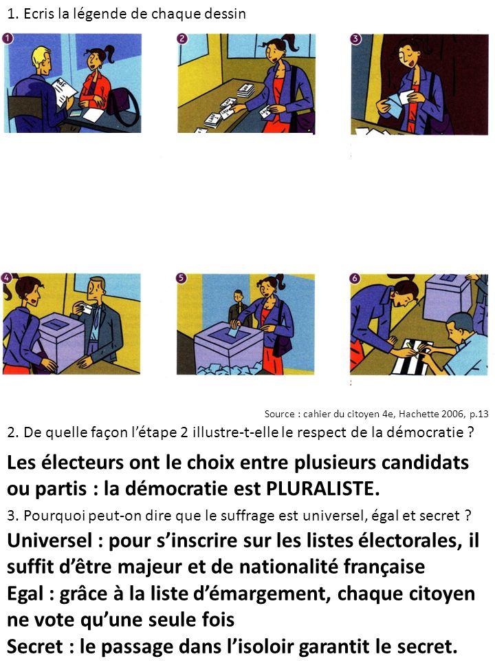 2. De quelle façon létape 2 illustre-t-elle le respect de la démocratie ? 1. Ecris la légende de chaque dessin Les électeurs ont le choix entre plusie