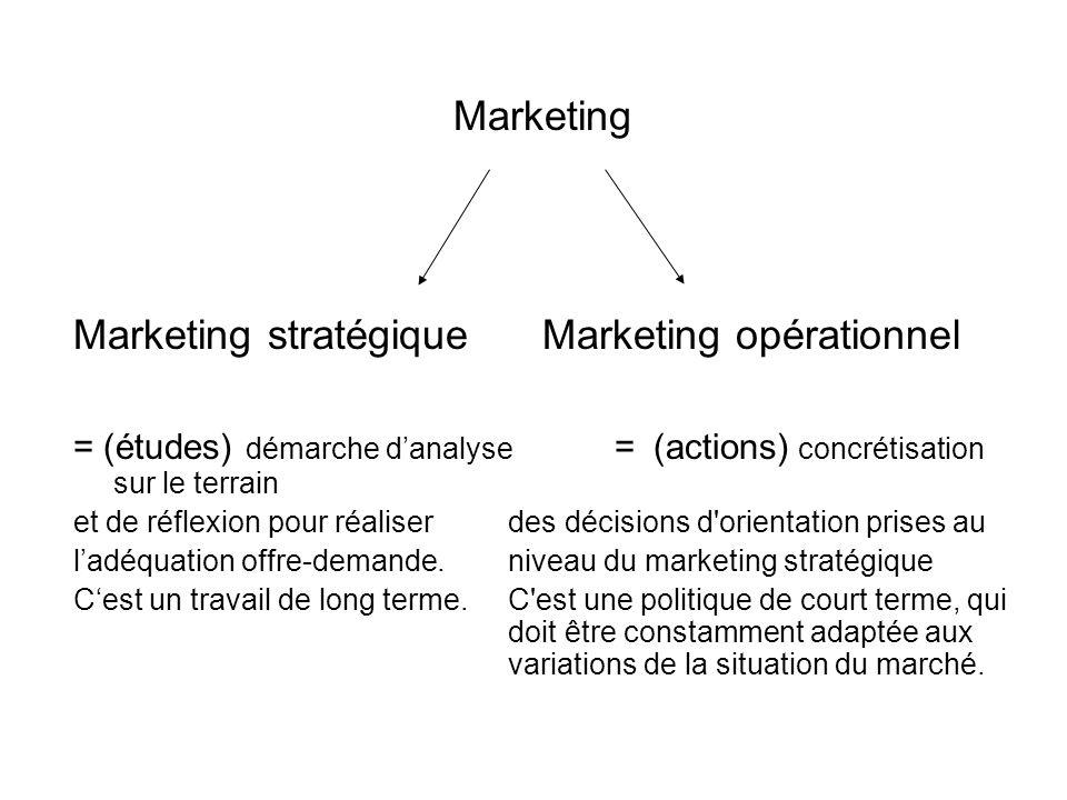 Marketing Marketing stratégique Marketing opérationnel = (études) démarche danalyse = (actions) concrétisation sur le terrain et de réflexion pour réa