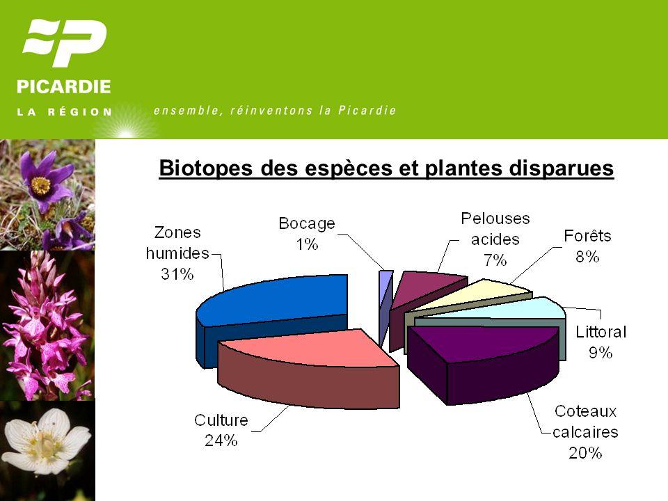 Biotopes des espèces et plantes disparues