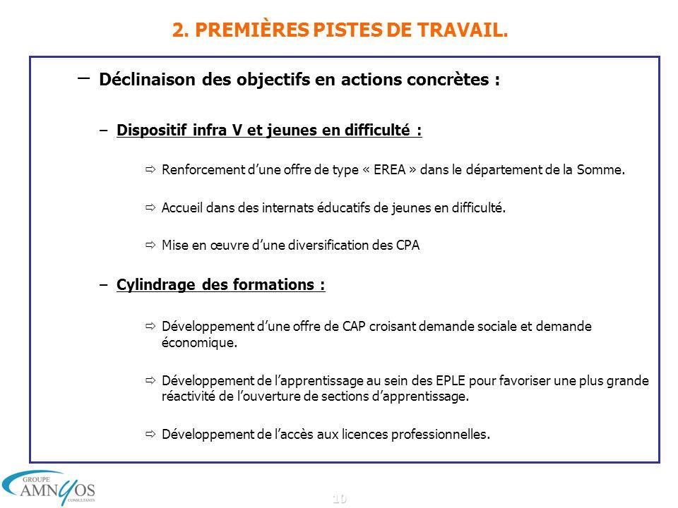 10 2. PREMIÈRES PISTES DE TRAVAIL.