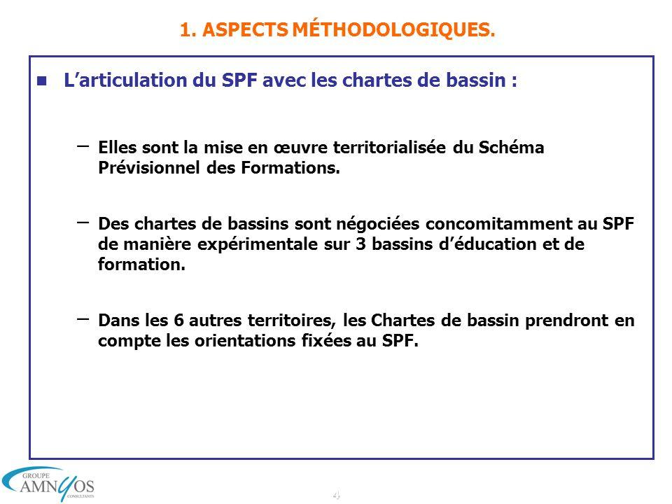4 1. ASPECTS MÉTHODOLOGIQUES. Larticulation du SPF avec les chartes de bassin : – Elles sont la mise en œuvre territorialisée du Schéma Prévisionnel d
