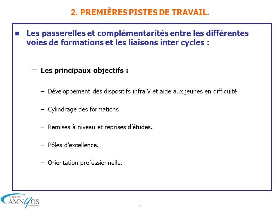 9 2. PREMIÈRES PISTES DE TRAVAIL. Les passerelles et complémentarités entre les différentes voies de formations et les liaisons inter cycles : – Les p